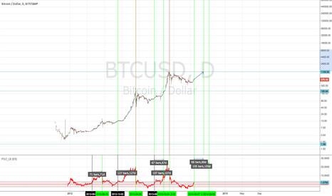 BTCUSD: Bubble timing PGO