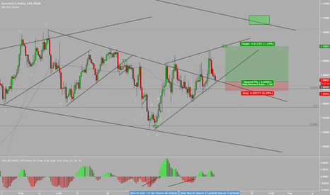 EURUSD: EURUSD BUY SET UP