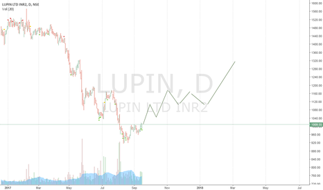 LUPIN: LUPIN : Bullish set up ready