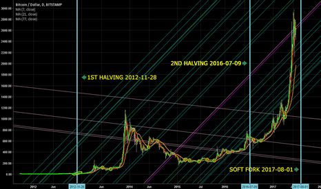 BTCUSD: Effect of halving of Bitcoin production on price in USD.