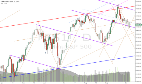 ES1!: more days to consolidate