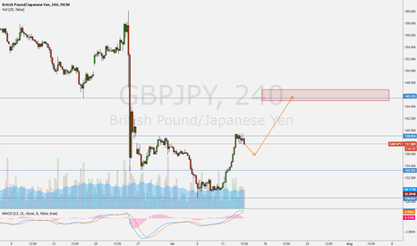 GBPJPY: Updated thinking on GJ