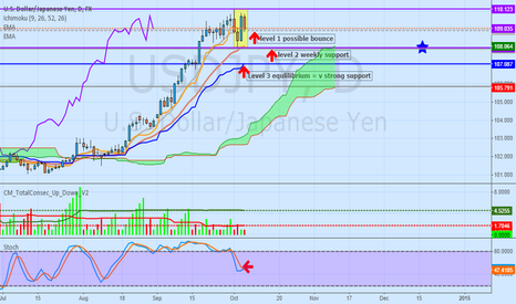 USDJPY: USDJPY DAILY WHY DOLLAR APPEARS STILL BULLISH