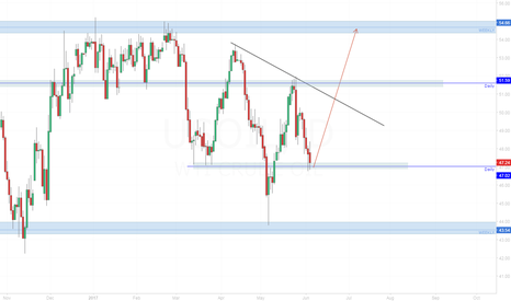 USOIL: USOIL Possible daily head and shoulders