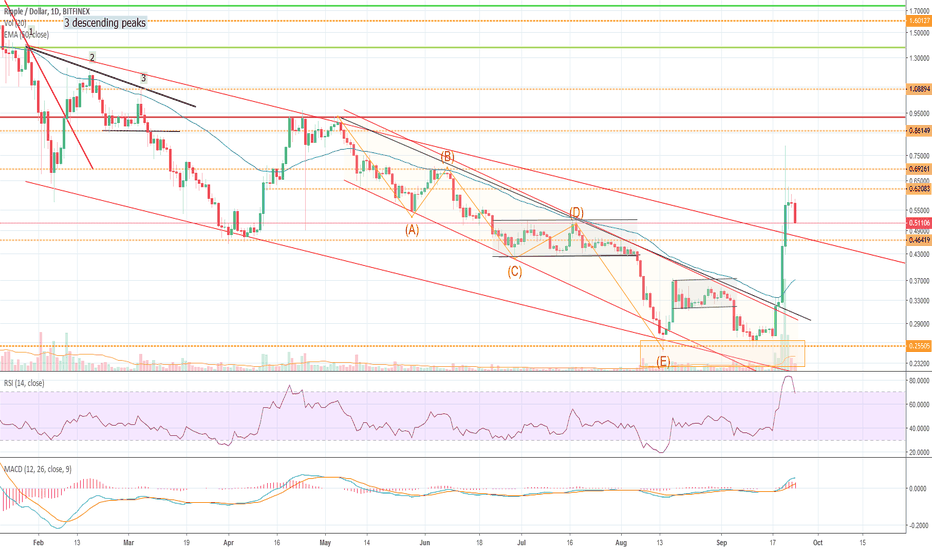 XRPUSD: Ripple outbreak to the top
