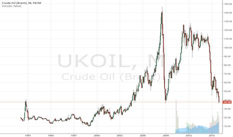UKOIL: Massive short squeeze ahead for #BRENT #UKOIL ???  $SPY