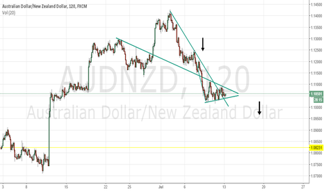 AUDNZD: AUDNZD is looking really bearish