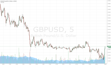 GBPUSD: GBP USD LONG on HL after this 5 min spike