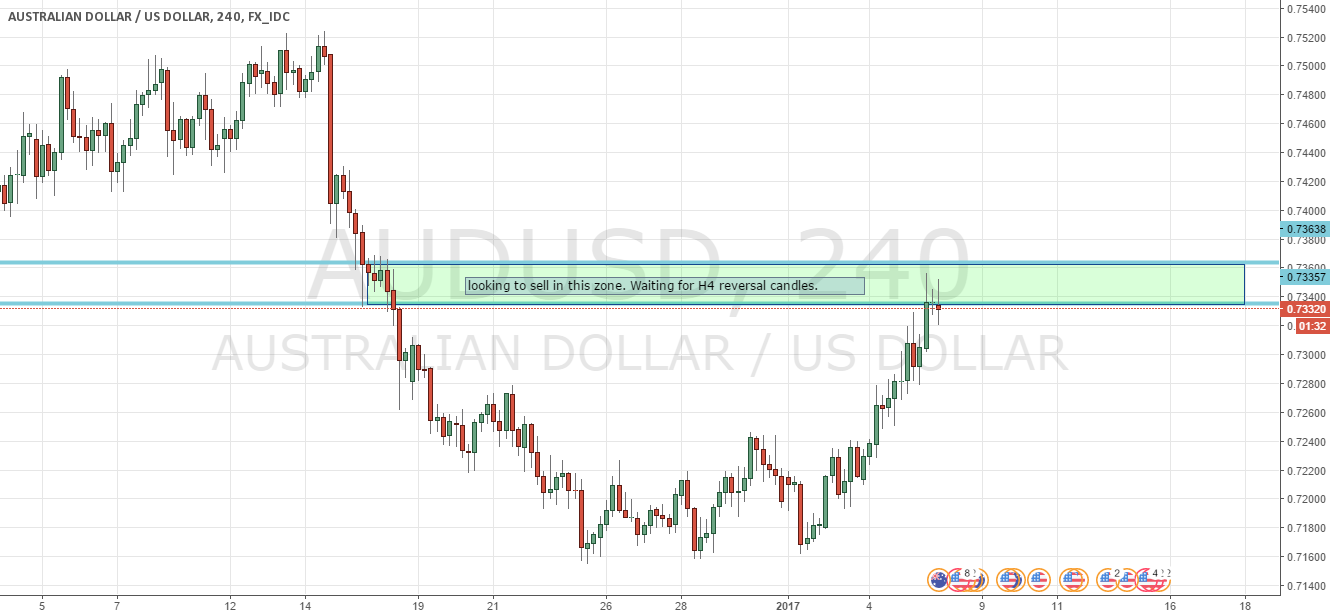 AUDUSD trading at resistance