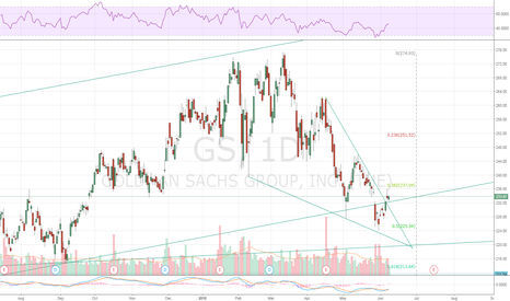 GS: $GS Falling Wedge Breakout