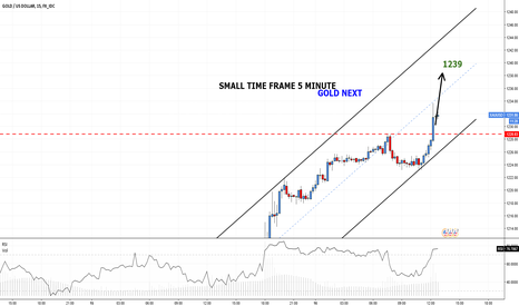 XAUUSD: GOLD changed short term