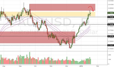 AUDUSD: AUD/USD Daily Update (19/1/17)
