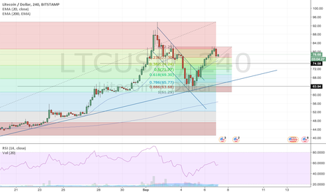 LTCUSD: Bearish movement