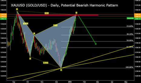 XAUUSD: XAUUSD (GOLD/USD) - Daily, Potential Bearish Harmonic Pattern