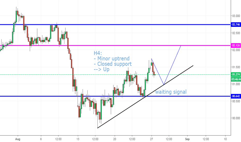 AUDJPY: AUDJPY, Buy on H4