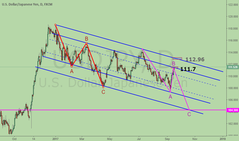 USDJPY: USDJPY, last 2 defense levels for Bear