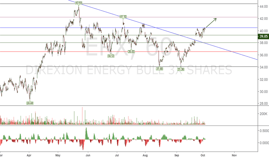 ERX: Long ERX  - energy 3x
