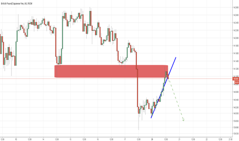 GBPJPY: GBP JPY - H1 - SELL order