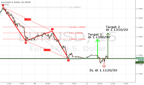 EURUSD: EURUSD LONG ENTRY @ 1.1185