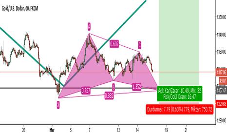 XAUUSD: Trading The Gartley Pattern