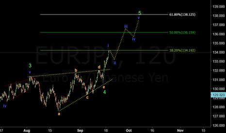 EURJPY: EURJPY hit tp1 for +160 Pips. More upside move expected.
