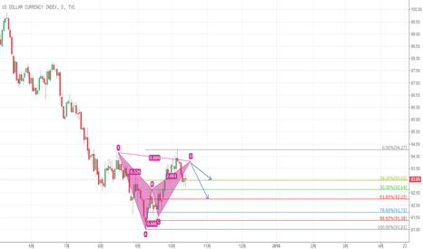 DXY: 美元指数谐波