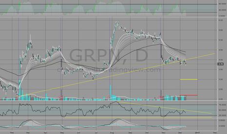 GRPN: GRPN Back-Testing Previous Trend?