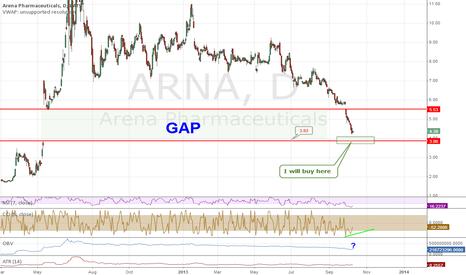 ARNA: Finally, ARNA close the gap from mid 2012