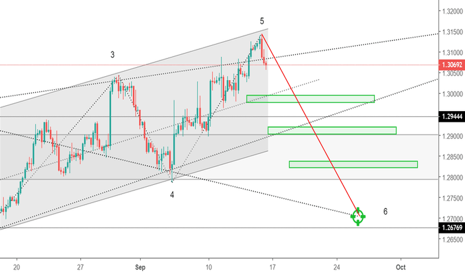 GBPUSD: Wolfe Wave in GBPUSD