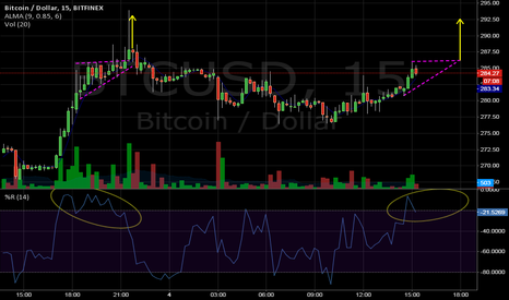 BTCUSD: The bullish case if history repeats; flag then break