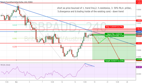 GBPAUD: GBP/AUD short trade set up