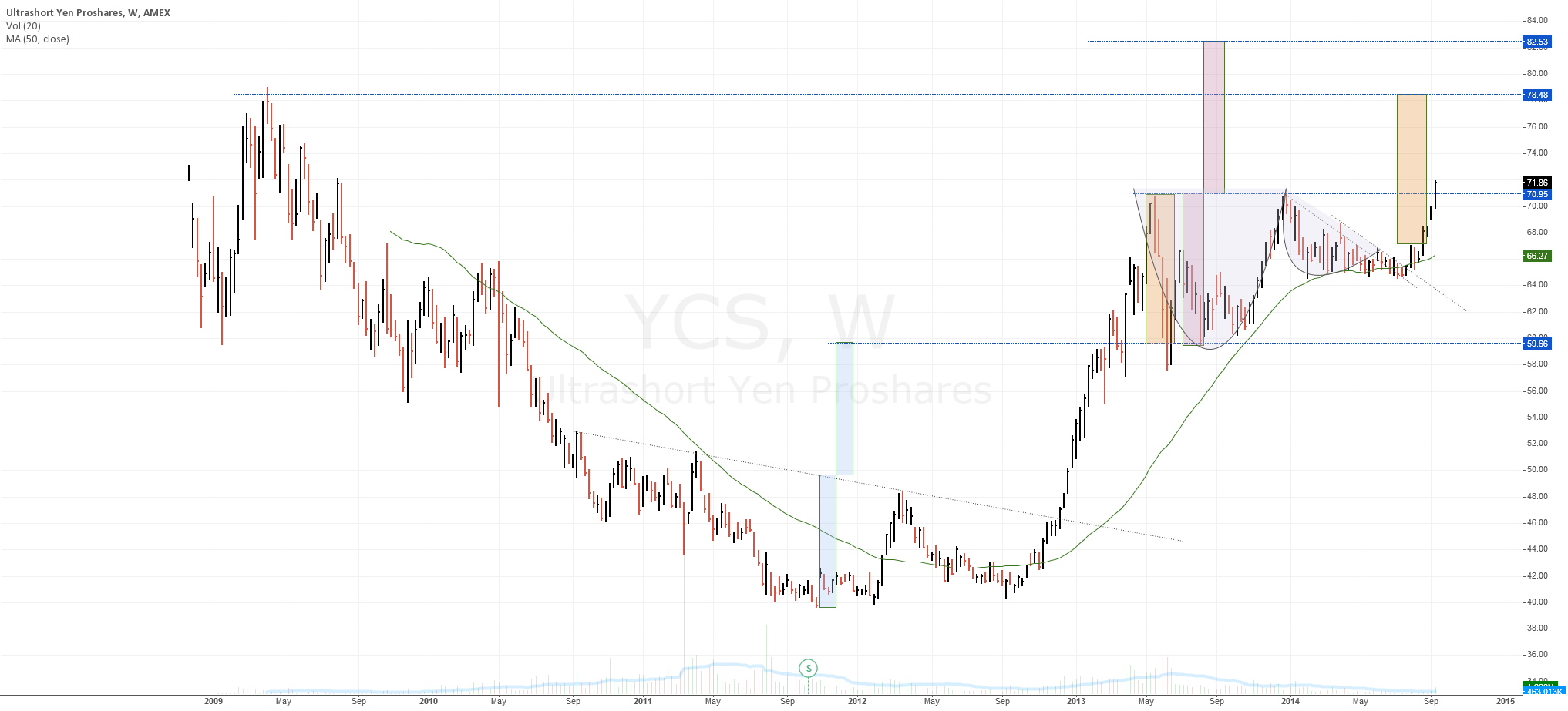 $YCS breaking out . Can 2009 highs be surpassed? $USDJPY
