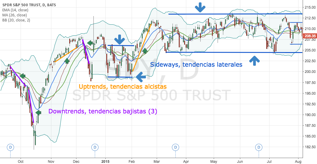 Downtrend, uptrend, sideway examples