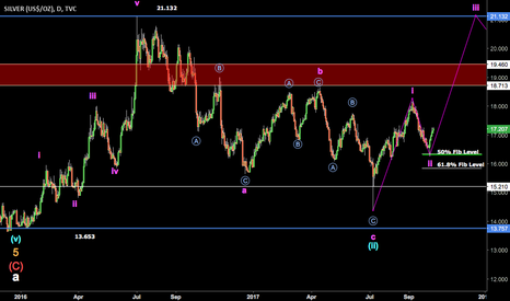 SILVER: Silver - Long Possibility - Updated
