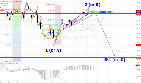 GBPJPY: GBPJPY 4H Forecasting