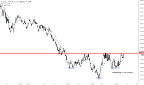 AUDNZD: Inverted Head and Shoulders on weekly