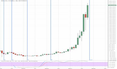 BTCUSD: Time zone fib on bitcoin bubble?