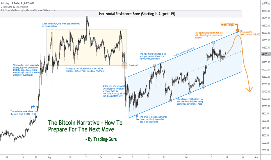 bitcoin tirdzniecbas algoritms