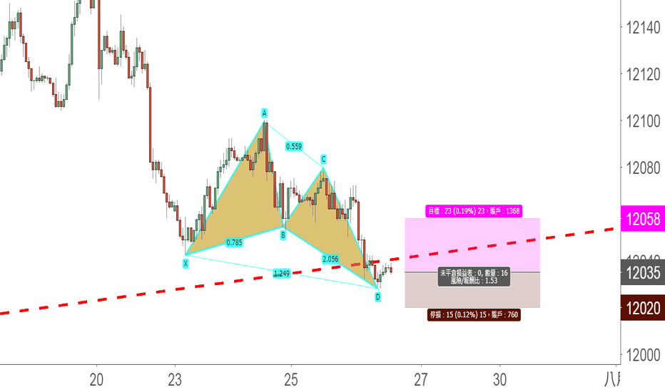 USDOLLAR: 短線形態:美元指數的看漲蝴蝶