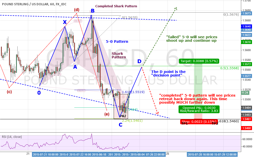 "GBPUSD: Explaining the ""5-0"" Pattern And What To Expect Shortly"
