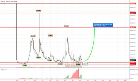 GRCBTC: GridCoin - a 700% PUMP cycle ahead?