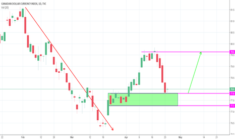 CXY: bulls are in control