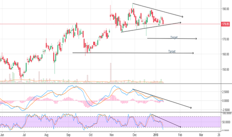 BEL: falling indicators with chart pattern