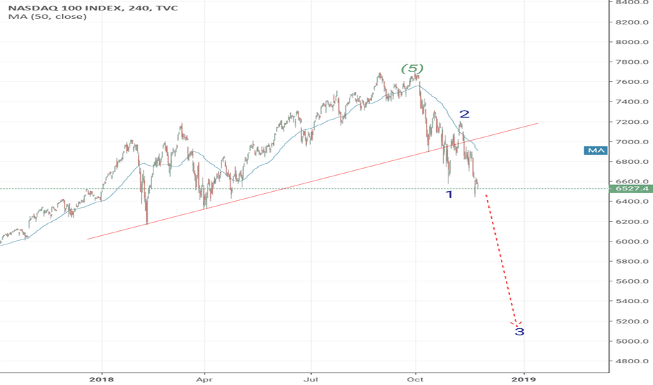 NDX: NDX - Just getting started.