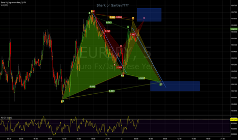 EURJPY: Possible Shark forming into a larger Gartley!