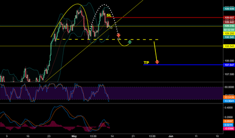 USDJPY: SELL ANTICIPATION USDJPY WITH 30 PIPS ONLY FOR STOP LOSS