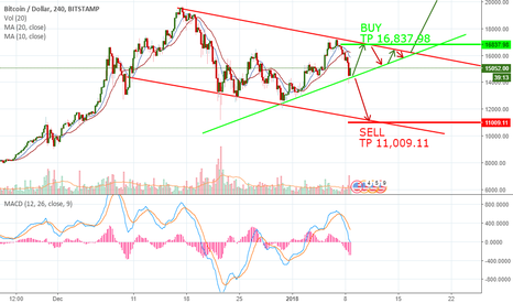 BTCUSD: BUY OR SELL?