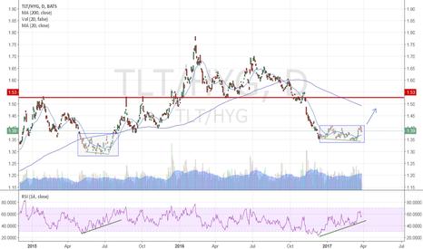 TLT/HYG: Treasuries vs High Yield