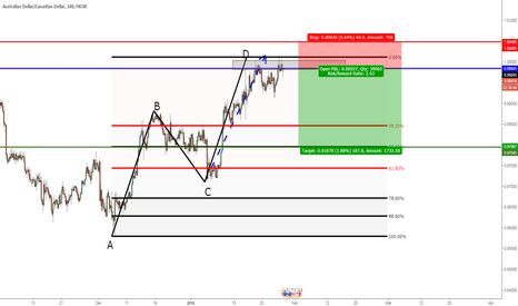 AUDCAD: AUDCAD: Completed AB=CD pattern