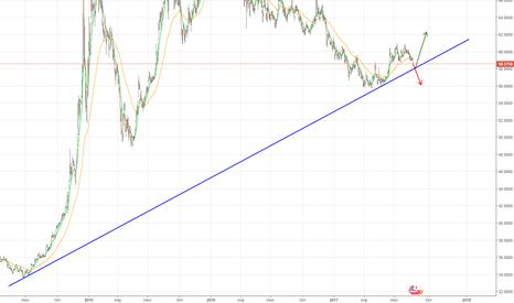 USDRUB_TOM: Пока сохраняется глобальный растущий тренд с июня 2014
